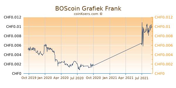BOScoin Grafiek 1 Jaar