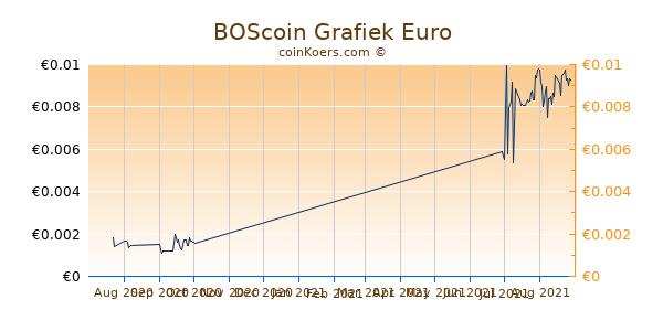 BOScoin Grafiek 3 Maanden