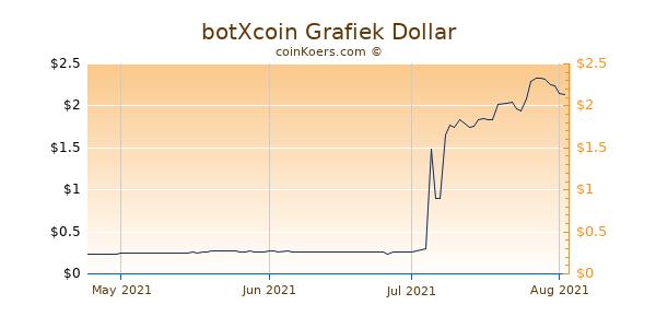 botXcoin Chart 3 Monate