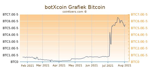 botXcoin Grafiek 6 Maanden