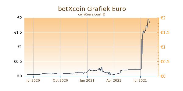 botXcoin Grafiek 1 Jaar