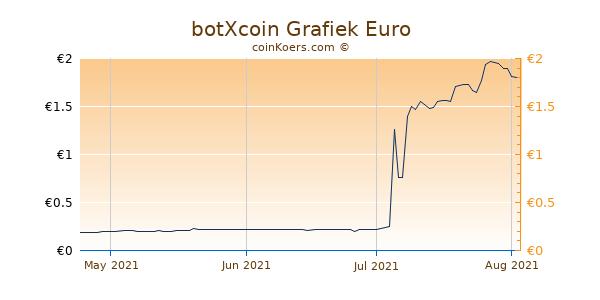 botXcoin Grafiek 3 Maanden