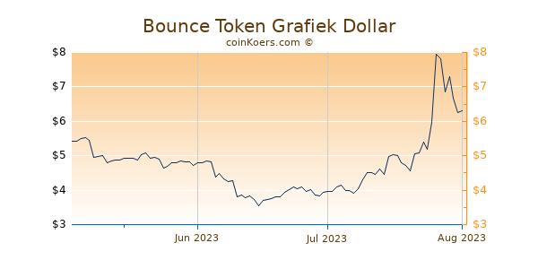 Bounce Token Chart 3 Monate