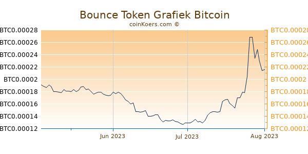 Bounce Token Grafiek 3 Maanden