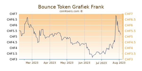 Bounce Token Grafiek 6 Maanden