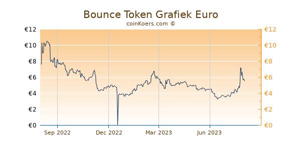 Bounce Token Grafiek 1 Jaar