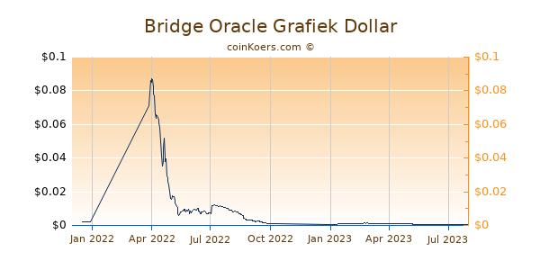 Bridge Oracle Grafiek 1 Jaar