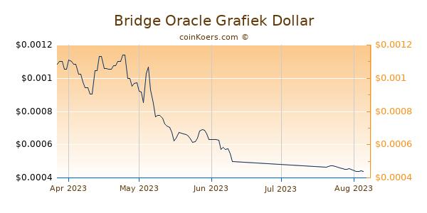 Bridge Oracle Chart 3 Monate