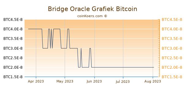 Bridge Oracle Grafiek 3 Maanden
