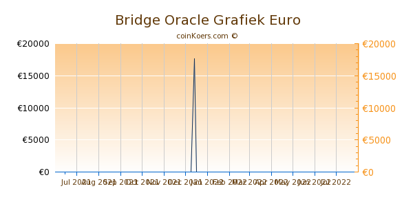 Bridge Oracle Grafiek 6 Maanden