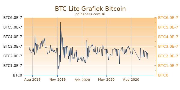 Bitcoin lite btcl