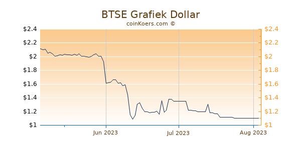 BTSE Chart 3 Monate