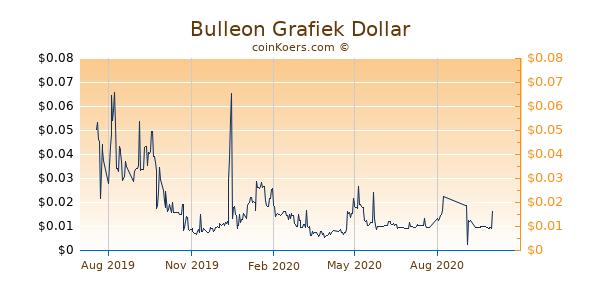 Bulleon Grafiek 1 Jaar