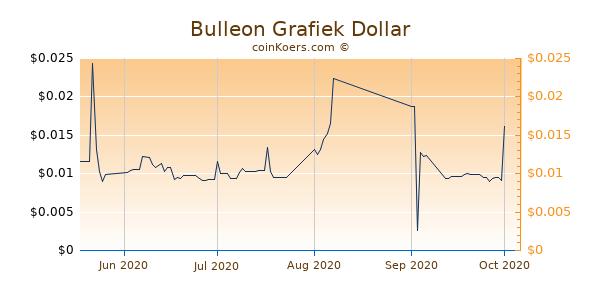 Bulleon Chart 3 Monate