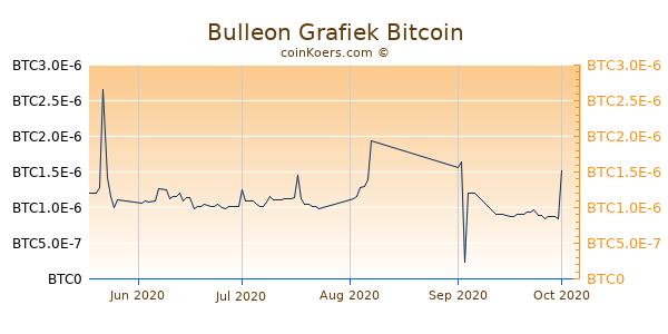 Bulleon Grafiek 3 Maanden