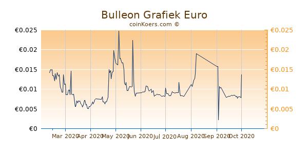 Bulleon Grafiek 6 Maanden