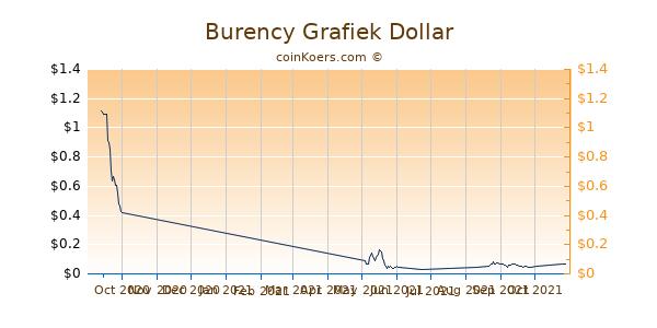 Burency Chart 3 Monate