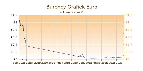 Burency Grafiek 6 Maanden