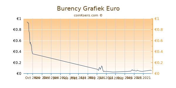 Burency Grafiek 3 Maanden