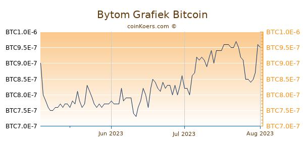 Bytom Grafiek 3 Maanden
