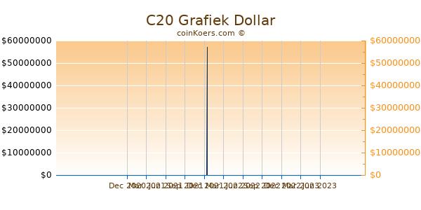 C20 Grafiek 1 Jaar