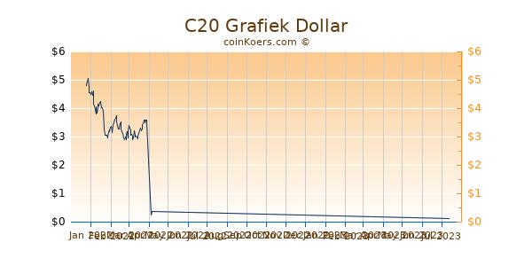 C20 Chart 3 Monate