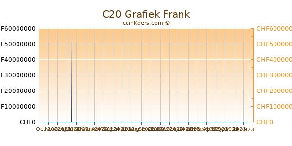 C20 Grafiek 6 Maanden