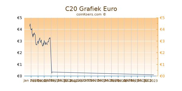 C20 Grafiek 3 Maanden