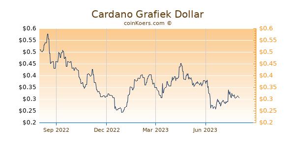 Cardano Grafiek 1 Jaar