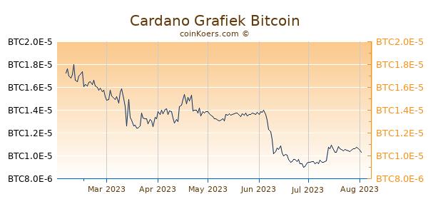 Cardano Grafiek 6 Maanden