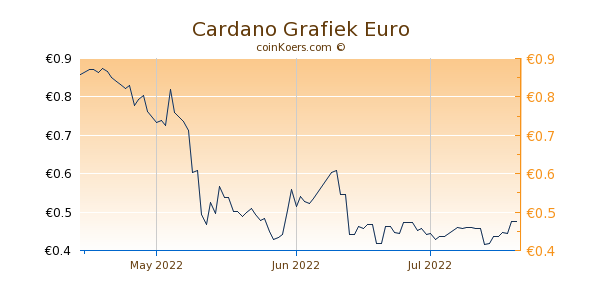 Cardano Grafiek 3 Maanden