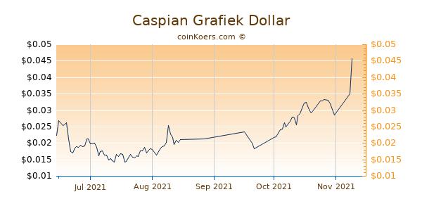 Caspian Chart 3 Monate