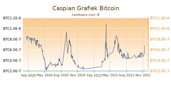 Caspian Grafiek 1 Jaar