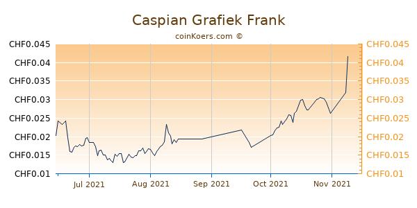 Caspian Grafiek 3 Maanden