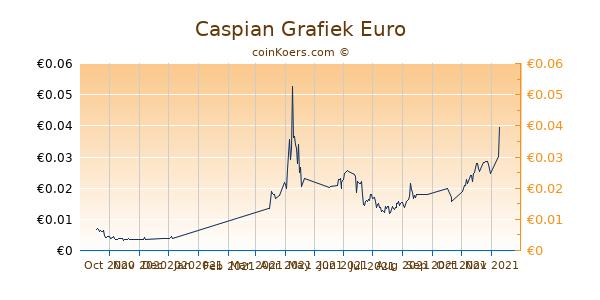 Caspian Grafiek 6 Maanden