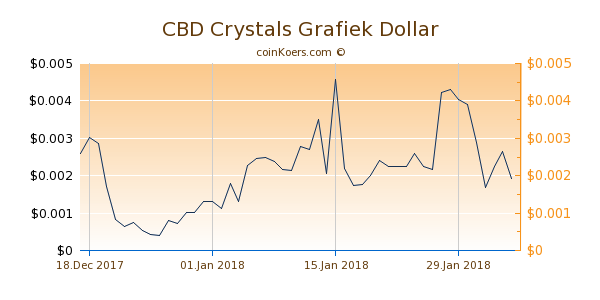 CBD Crystals Chart 3 Monate