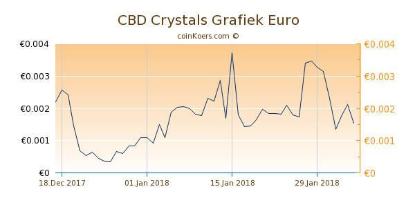 CBD Crystals Grafiek 1 Jaar
