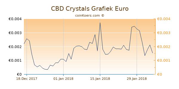 CBD Crystals Grafiek 3 Maanden