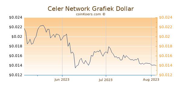 Celer Network Chart 3 Monate