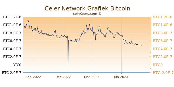 Celer Network Grafiek 1 Jaar