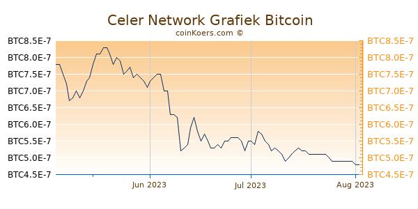 Celer Network Grafiek 3 Maanden