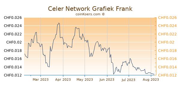 Celer Network Grafiek 6 Maanden
