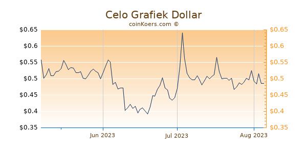 Celo Chart 3 Monate