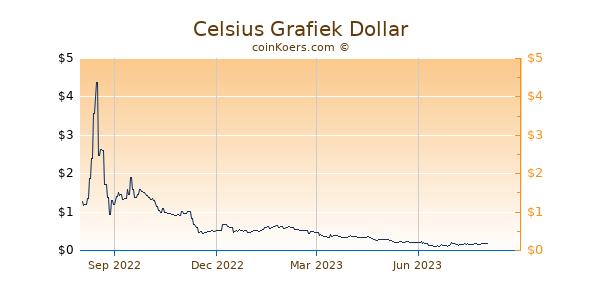 Celsius Grafiek 1 Jaar