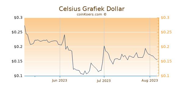 Celsius Chart 3 Monate
