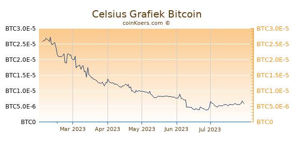 Celsius Grafiek 6 Maanden