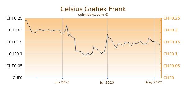 Celsius Grafiek 3 Maanden