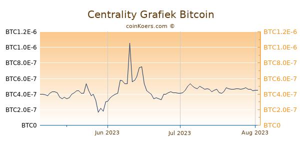 Centrality Grafiek 3 Maanden