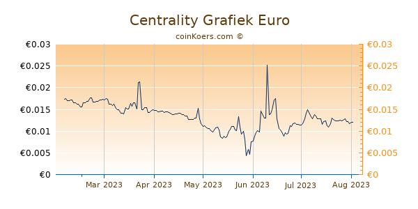 Centrality Grafiek 6 Maanden