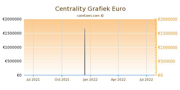 Centrality Grafiek 1 Jaar